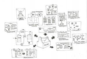 Visual thinking tools